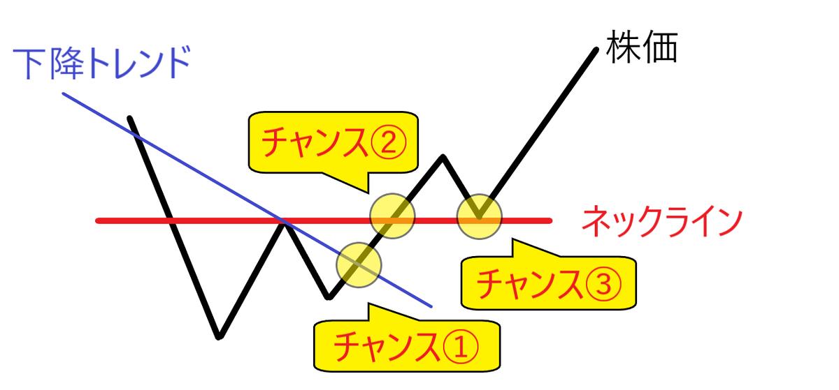 f:id:torkey:20210615020617p:plain
