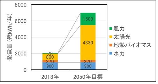 再生可能エネルギーの現状の導入量と2050年の導入目標を解説したグラフ
