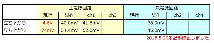 f:id:torusanada98:20180520164137p:plain