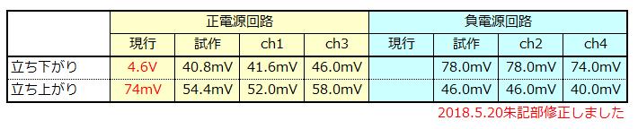 f:id:torusanada98:20180520164905p:plain