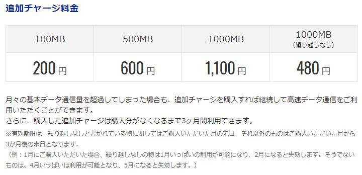 格安MVNOのDMMモバイル追加チャージ内容