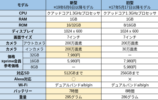 Amazon Fire7の2019年6月モデルと2017年モデルの比較