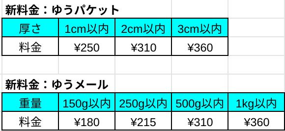 f:id:tosakax:20190901165439p:plain