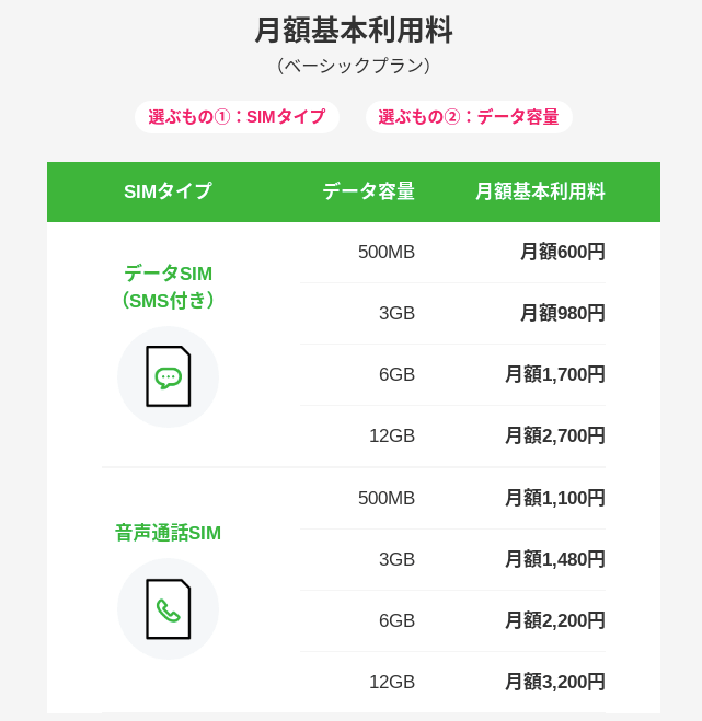 LINEモバイル月額利用料