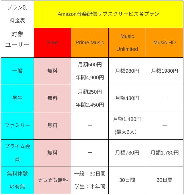 Amazon Music 各種プラン/ユーザー別料金表