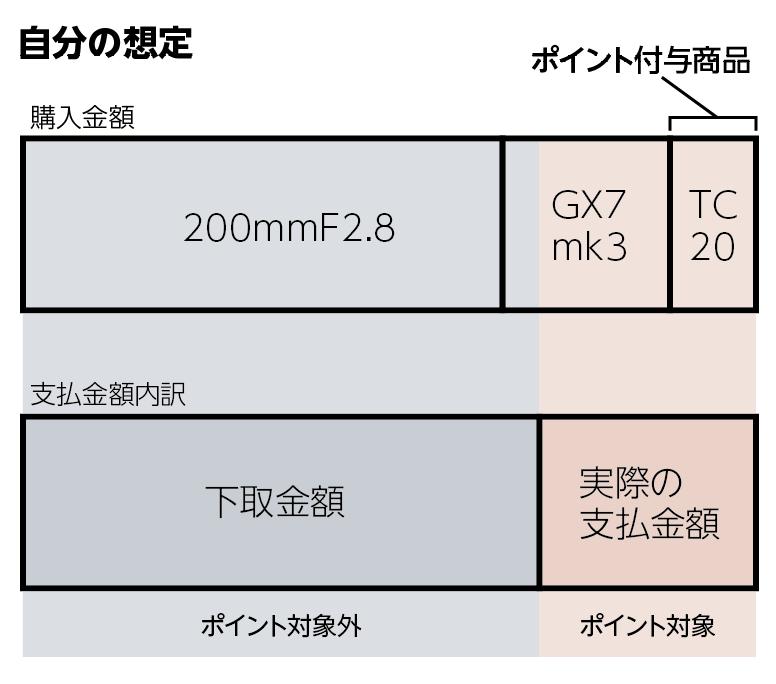 f:id:toshiboo777:20181102142850p:plain