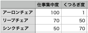 仕事集中度くつろぎ度比較表