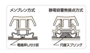 メンブレン方式と静電容量無接点方式
