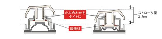 Type Sキー構造