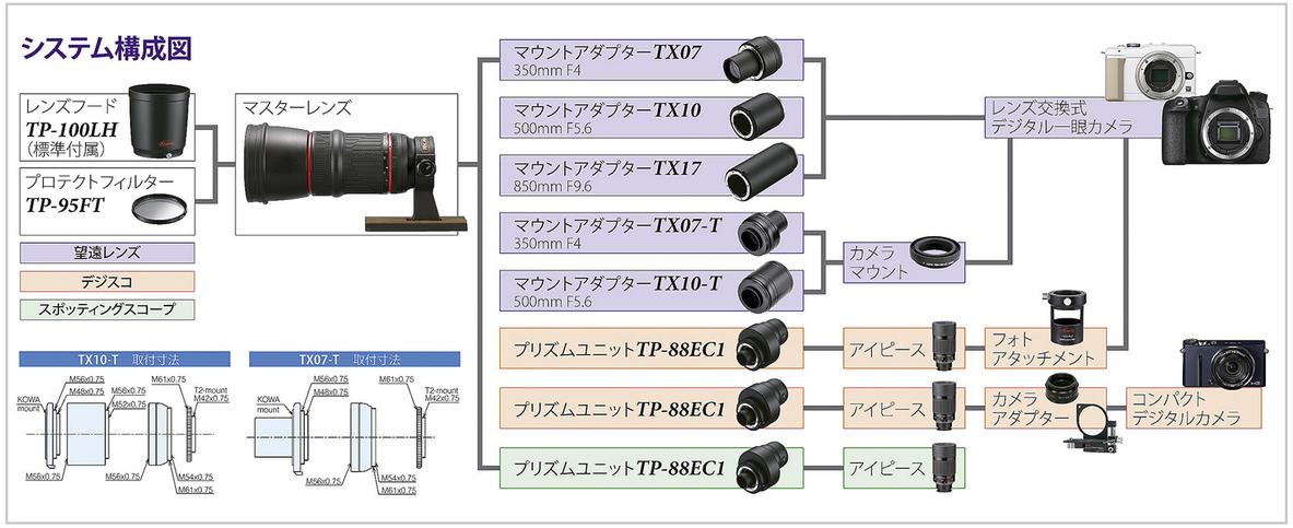 システム拡張図