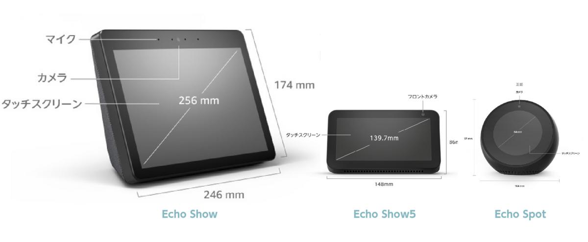 Amazonの画像をもとに大きさを合わせて比較目安を作ってみた。Echo Showの巨大さがよくわかる。