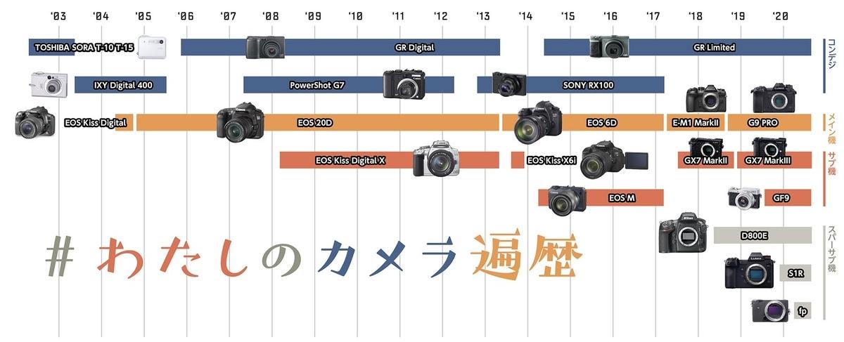 カメラ遍歴年表
