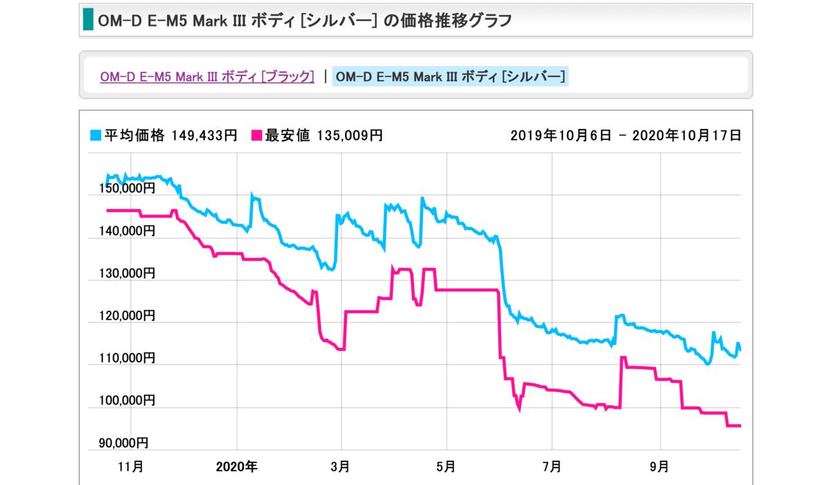 価格下落グラフ
