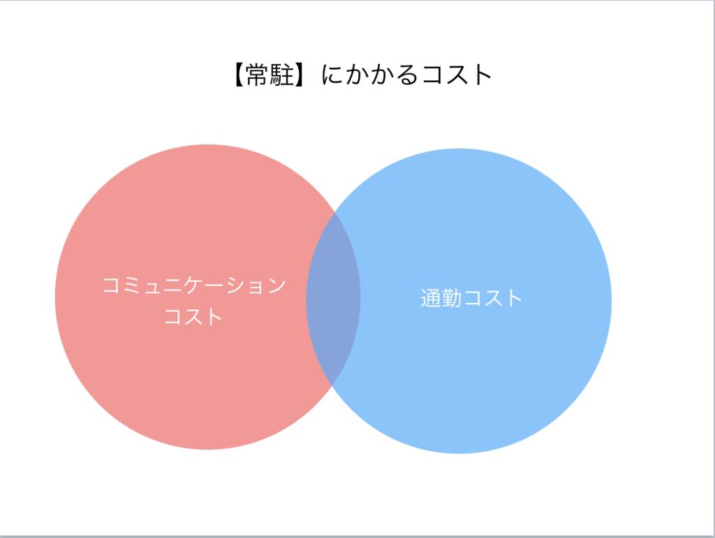 f:id:toshiki0831:20170516190748p:plain