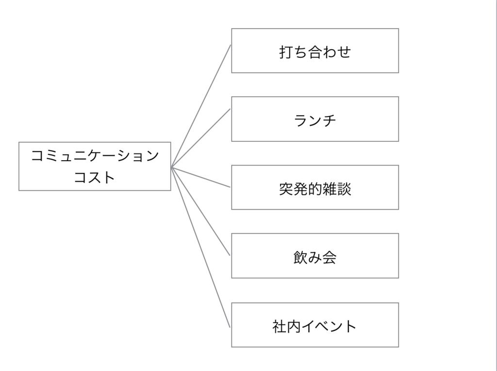 f:id:toshiki0831:20170516190943p:plain