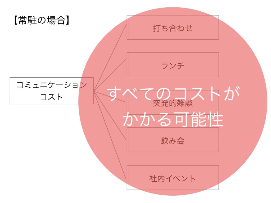 f:id:toshiki0831:20170516191003p:plain
