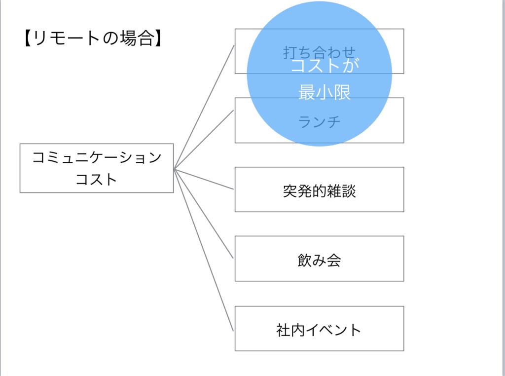 f:id:toshiki0831:20170516191056p:plain