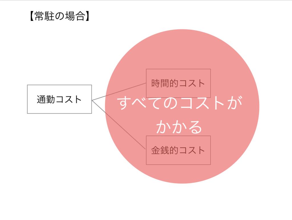 f:id:toshiki0831:20170516191241p:plain