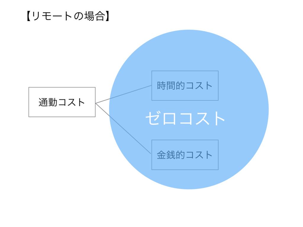 f:id:toshiki0831:20170516191259p:plain