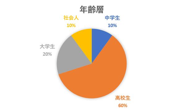 f:id:toshiki1207:20190919013155p:plain
