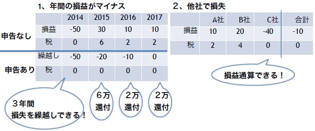 f:id:toshiki5911:20171014043835p:plain
