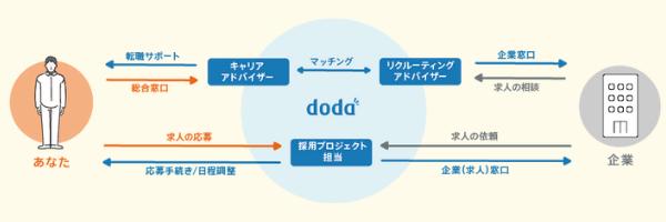 dodaエージェントの仕組み図