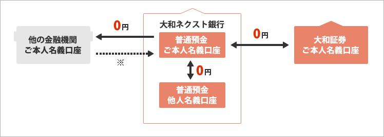 f:id:toshinan:20150806161119p:plain