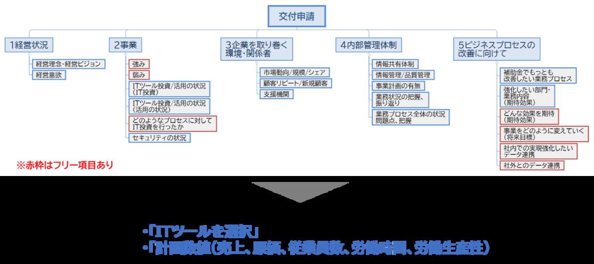 f:id:tosho-antenna:20210630105717p:plain