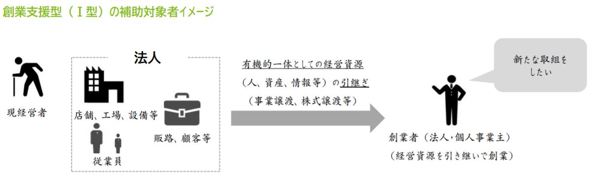 f:id:tosho-antenna:20210720162405p:plain