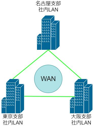 NW基礎』インターネット・LAN・WANの違い - あいてぃ煮込み
