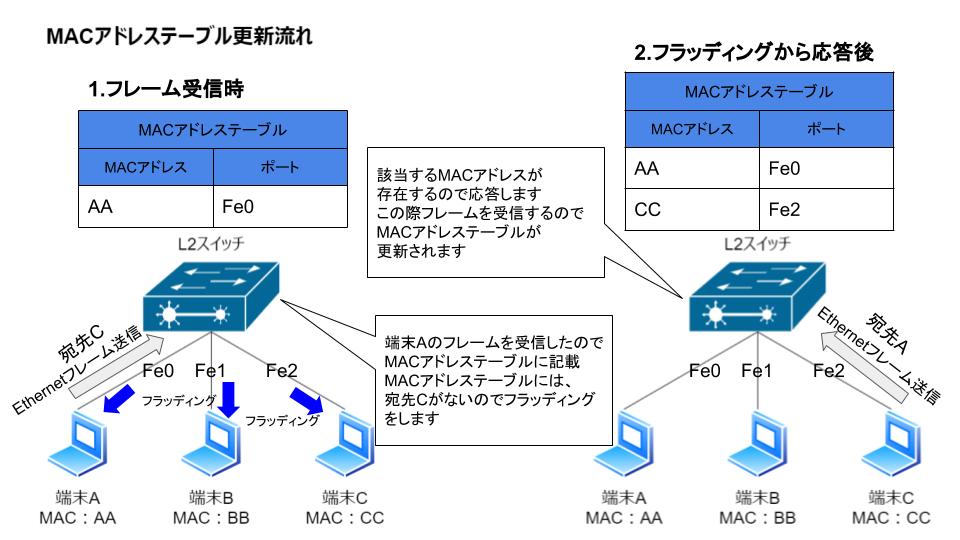NW基礎』IPv4アドレス、MACアドレス、ARPによる通信の仕組み - あいて ...