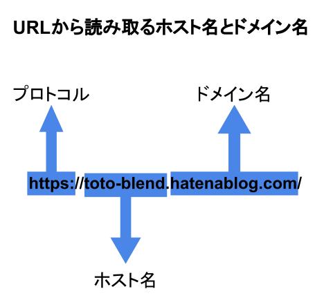 f:id:toto-blend:20200809184742p:plain:w300