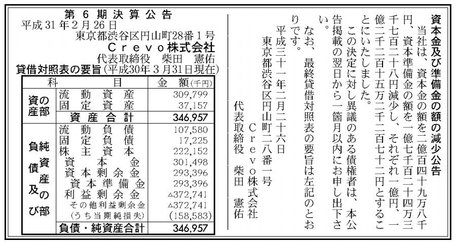 Crevo株式会社 売上高