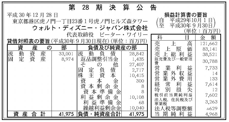 ウォルト・ディズニー・ジャパン株式会社 売上高