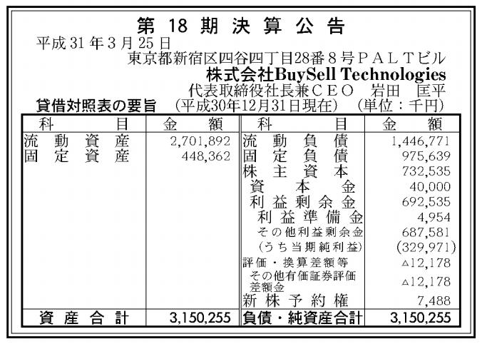 株式会社Buy Sell Technologies 売上高