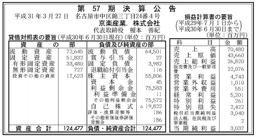 京楽産業.株式会社 売上高