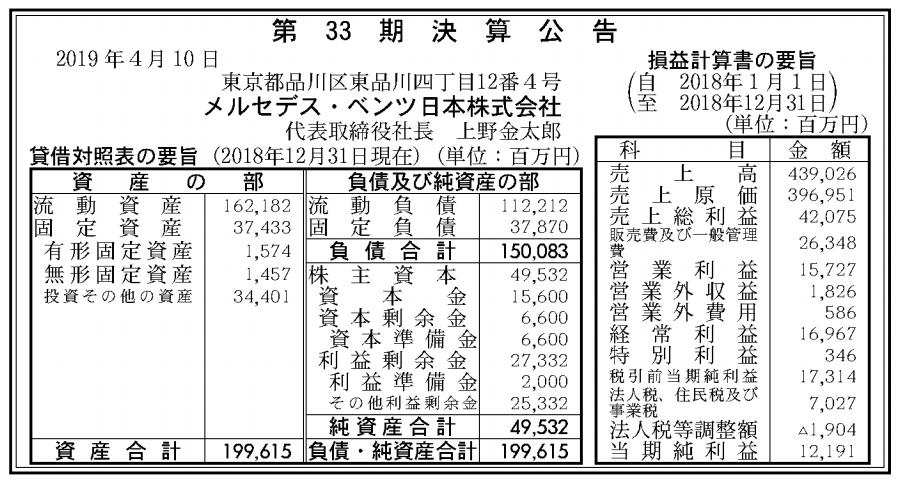 メルセデス・ベンツ日本株式会社 売上高