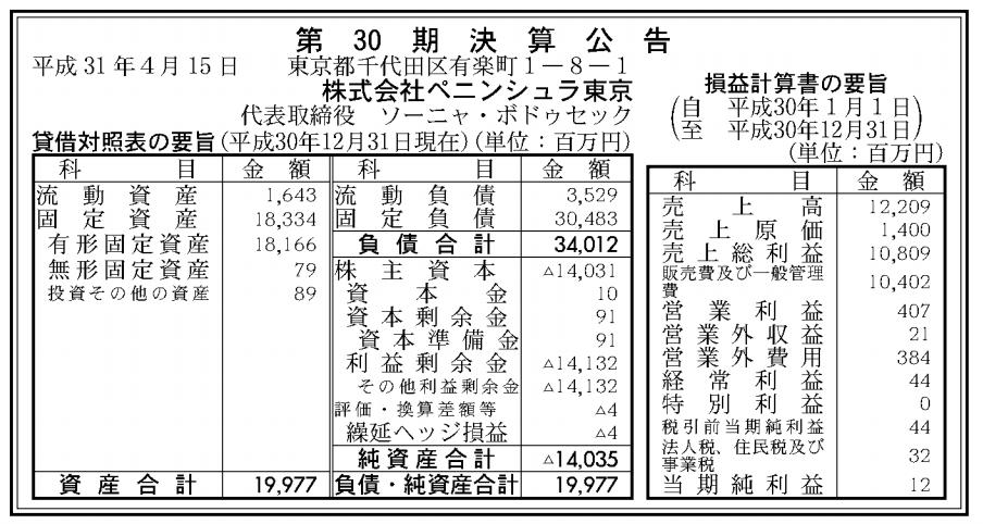 株式会社ペニンシュラ東京 売上高