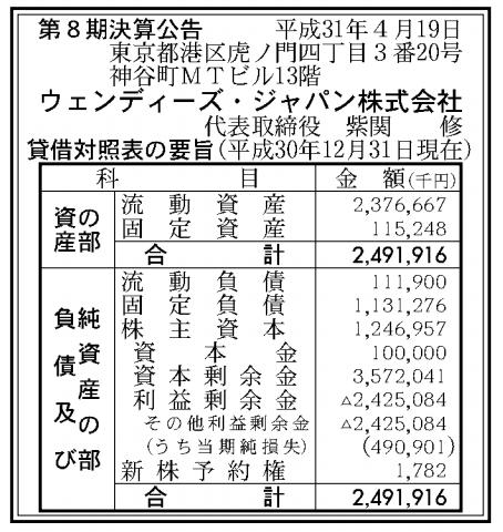 ウェンディーズ・ジャパン株式会社 売上高