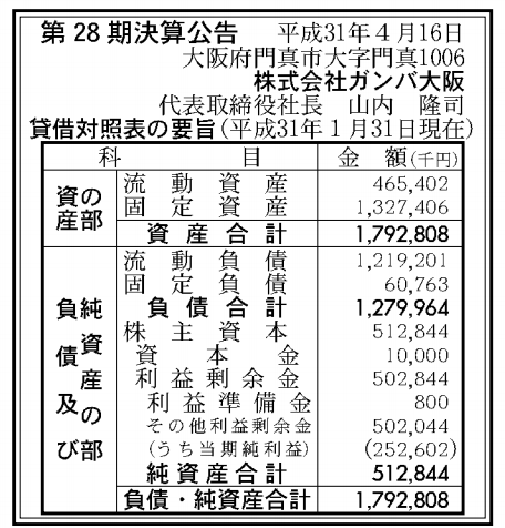 株式会社ガンバ大阪 売上高