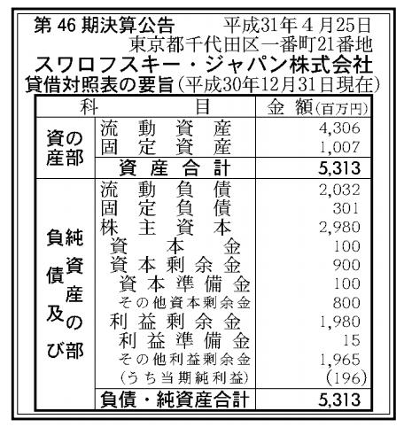 スワロフスキー・ジャパン株式会社 売上高