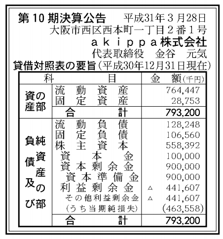 akippa株式会社 売上高