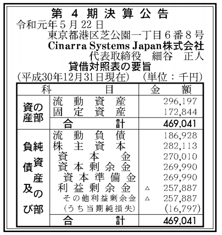 Cinarra Systems Japan株式会社 売上高