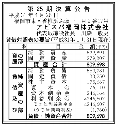 アビスパ福岡株式会社 売上高