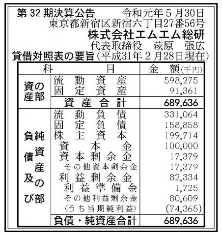 株式会社エムエム総研 売上高