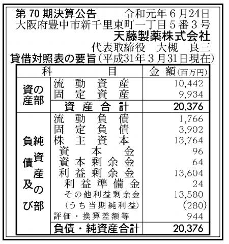 天藤製薬株式会社 売上高