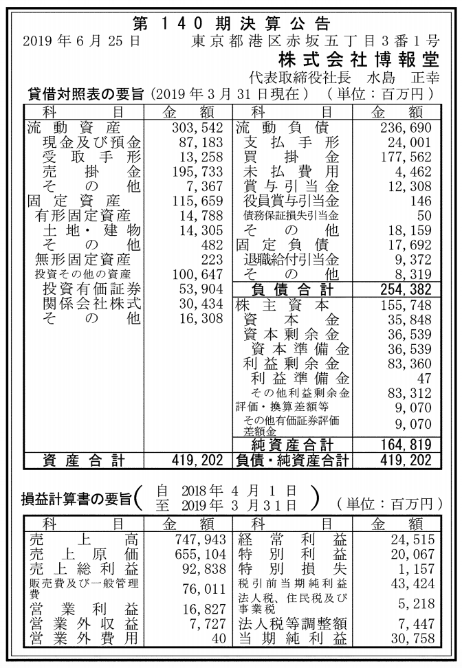 株式会社博報堂 売上高