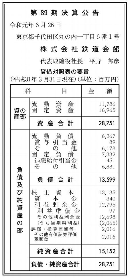 株式会社鉄道会館 売上高