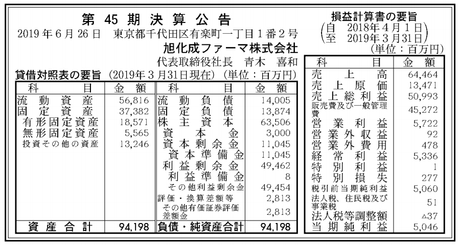 旭化成ファーマ株式会社 売上高