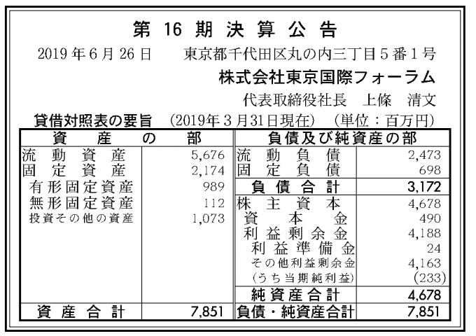 株式会社東京国際フォーラム 売上高
